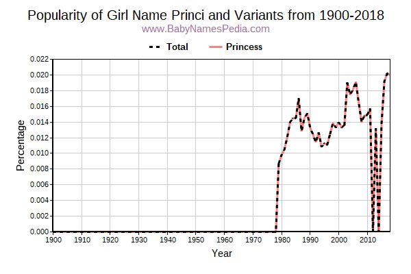 Variant Popularity Trend  for Princi  from 1900 to 2015