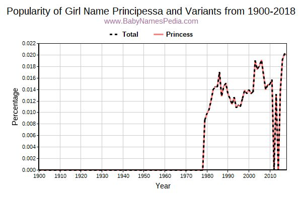 Variant Popularity Trend  for Principessa  from 1900 to 2015