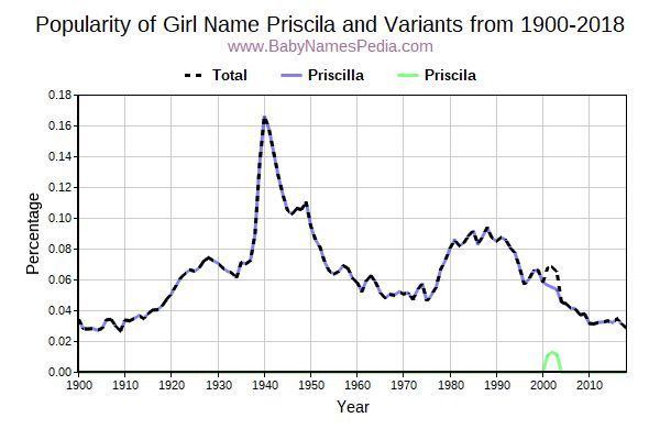 Variant Popularity Trend  for Priscila  from 1900 to 2015