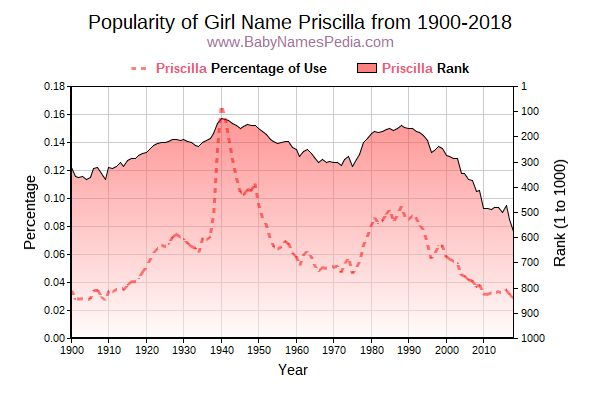 Popularity Trend  for Priscilla  from 1900 to 2015