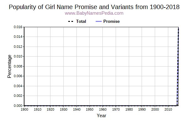 Variant Popularity Trend  for Promise  from 1900 to 2016