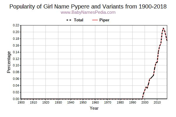 Variant Popularity Trend  for Pypere  from 1900 to 2015