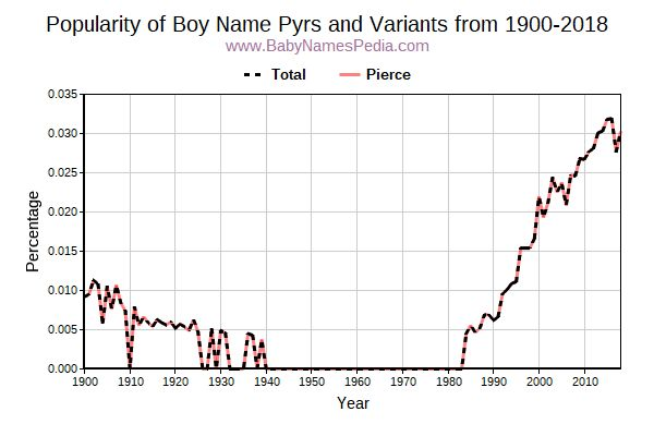 Variant Popularity Trend  for Pyrs  from 1900 to 2016