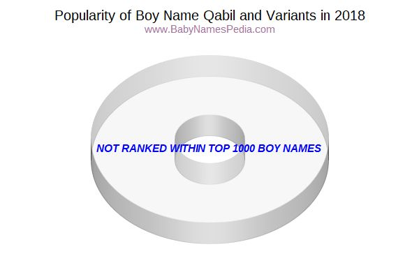 Variant Popularity Chart  for Qabil  in 2015