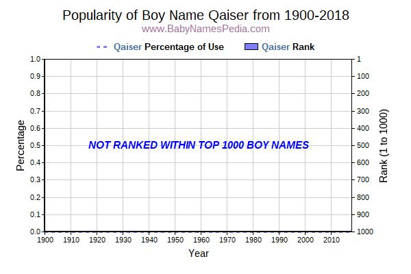 Popularity Trend  for Qaiser  from 1900 to 2017