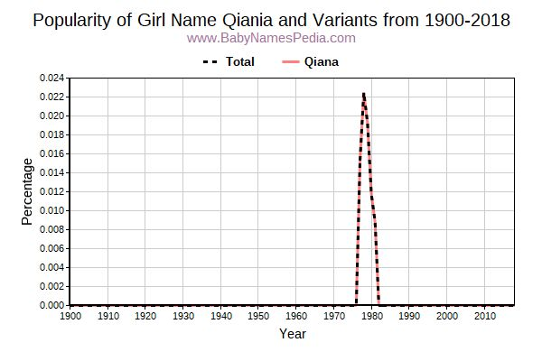 Variant Popularity Trend  for Qiania  from 1900 to 2018