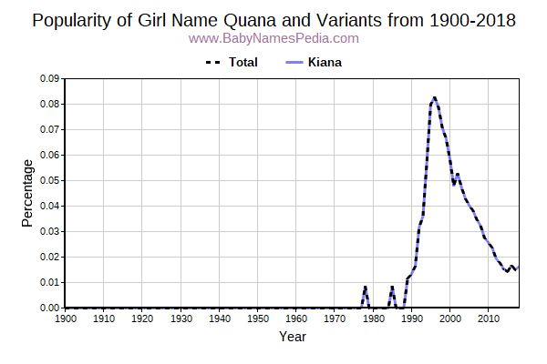 Variant Popularity Trend  for Quana  from 1900 to 2015