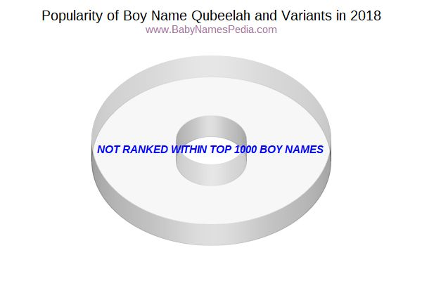Variant Popularity Chart  for Qubeelah  in 2018