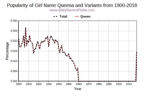 Variant Popularity Trend  for Queena  from 1900 to 2015