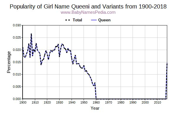 Variant Popularity Trend  for Queeni  from 1900 to 2016
