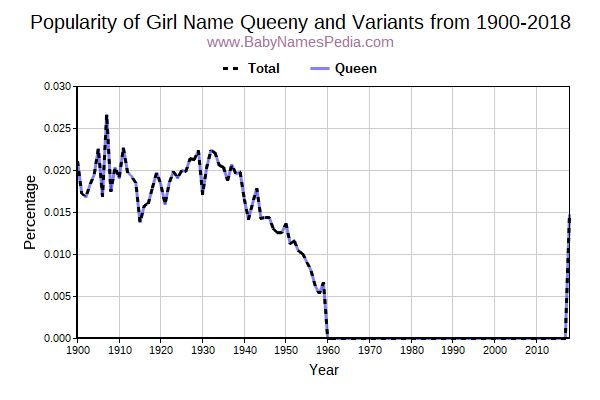 Variant Popularity Trend  for Queeny  from 1900 to 2016