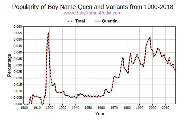 Variant Popularity Trend  for Quen  from 1900 to 2016