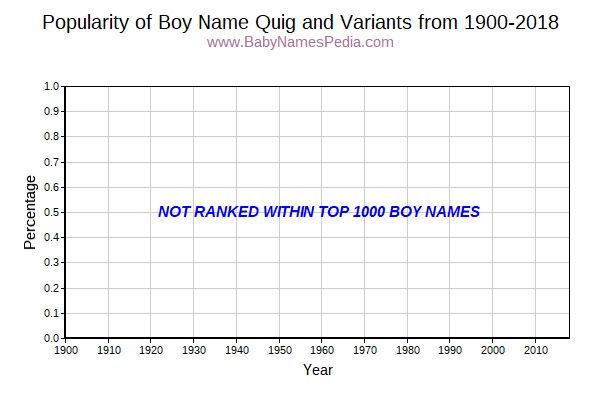 Variant Popularity Trend  for Quig  from 1900 to 2015