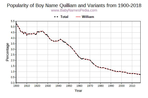 Variant Popularity Trend  for Quilliam  from 1900 to 2015