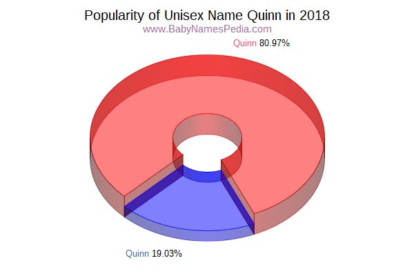 Unisex Comparison Chart  for Quinn  in 2017