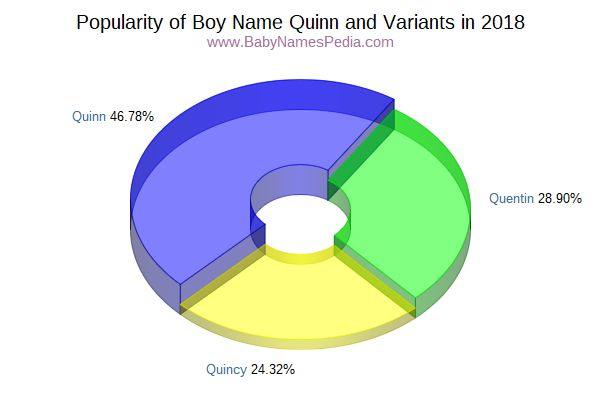 Variant Popularity Chart  for Quinn  in 2017