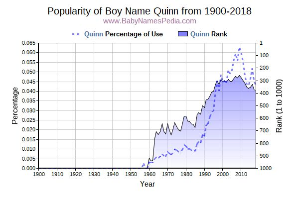 Popularity Trend  for Quinn  from 1900 to 2017