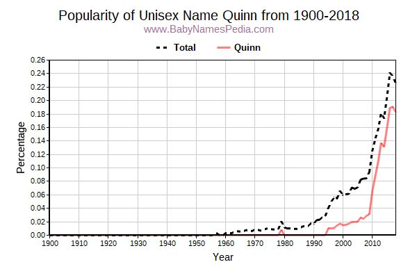 Unisex Popularity Trend  for Quinn  from 1900 to 2017