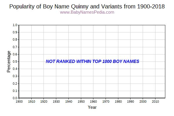 Variant Popularity Trend  for Quinny  from 1900 to 2015