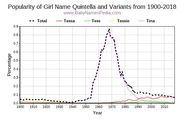 Variant Popularity Trend  for Quintella  from 1900 to 2015