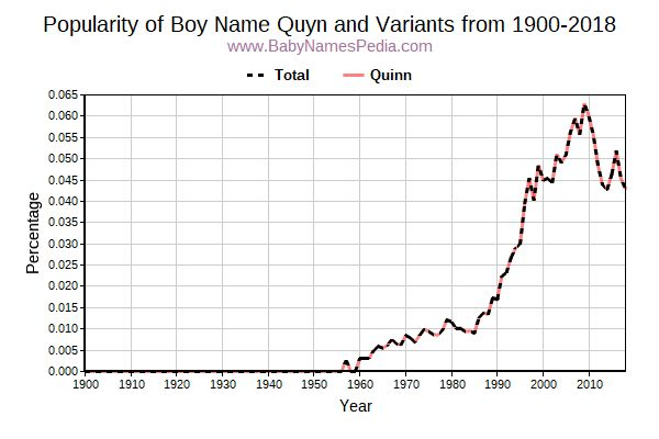 Variant Popularity Trend  for Quyn  from 1900 to 2016