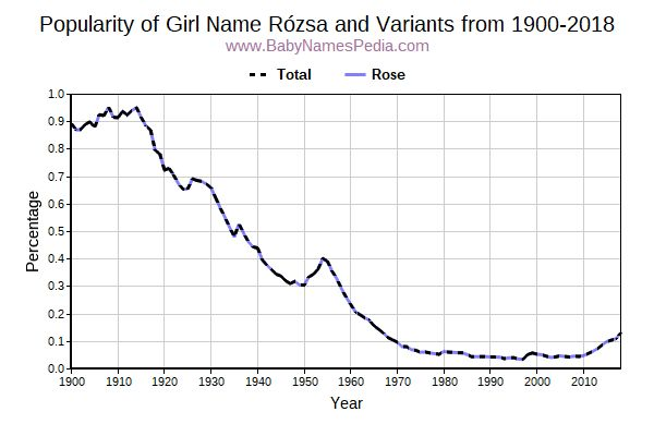 Variant Popularity Trend  for Rózsa  from 1900 to 2018