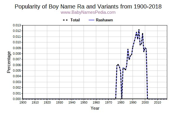 Variant Popularity Trend  for Ra  from 1900 to 2018