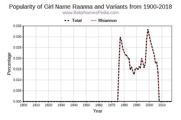 Variant Popularity Trend  for Raanna  from 1900 to 2017