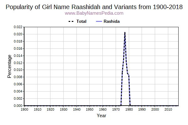 Variant Popularity Trend  for Raashidah  from 1900 to 2016
