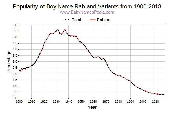 Variant Popularity Trend  for Rab  from 1900 to 2015