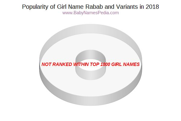 Variant Popularity Chart  for Rabab  in 2018