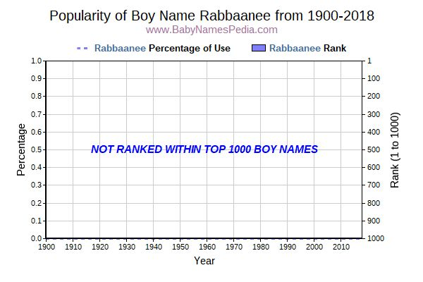 Popularity Trend  for Rabbaanee  from 1900 to 2016