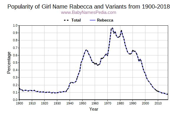 Variant Popularity Trend  for Rabecca  from 1900 to 2015
