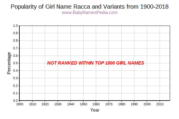 Variant Popularity Trend  for Racca  from 1900 to 2016