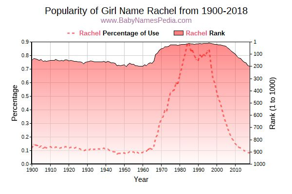 Popularity Trend  for Rachel  from 1900 to 2017