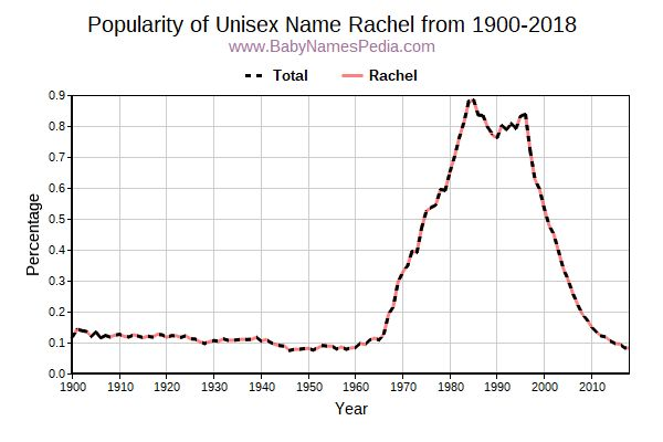 Unisex Popularity Trend  for Rachel  from 1900 to 2017