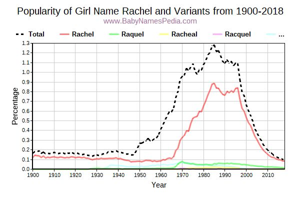 Variant Popularity Trend  for Rachel  from 1900 to 2017