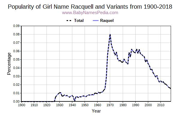 Variant Popularity Trend  for Racquell  from 1900 to 2018