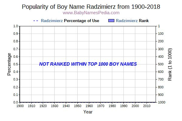 Popularity Trend  for Radzimierz  from 1900 to 2016
