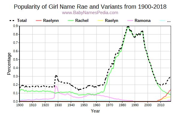 Variant Popularity Trend  for Rae  from 1900 to 2016