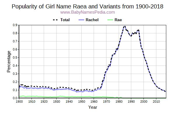 Variant Popularity Trend  for Raea  from 1900 to 2015