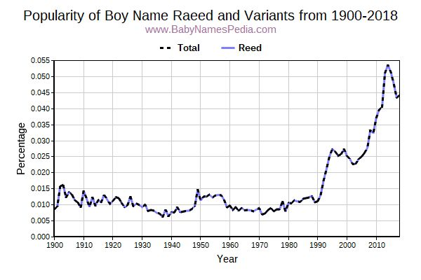 Variant Popularity Trend  for Raeed  from 1900 to 2018