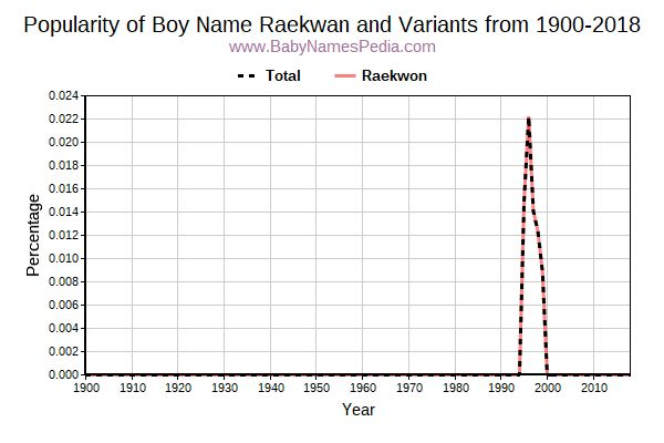 Variant Popularity Trend  for Raekwan  from 1900 to 2018