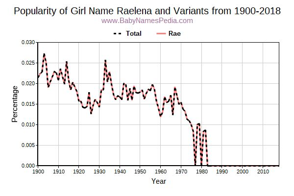 Variant Popularity Trend  for Raelena  from 1900 to 2015