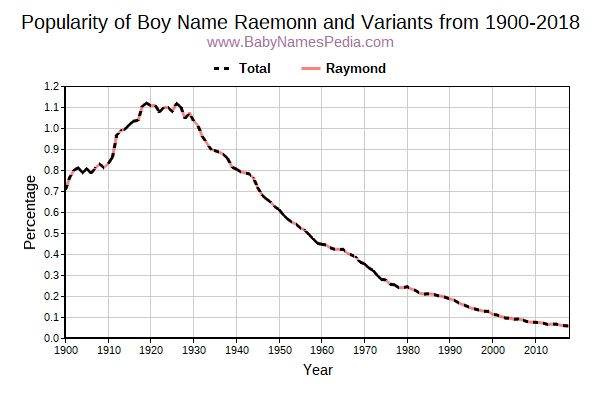 Variant Popularity Trend  for Raemonn  from 1900 to 2016