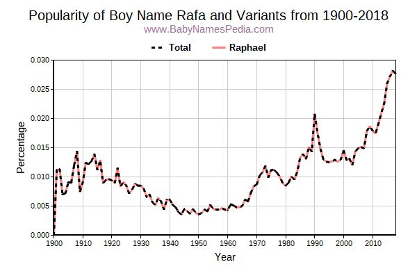 Variant Popularity Trend  for Rafa  from 1900 to 2018