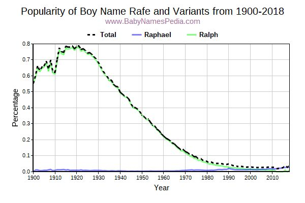 Variant Popularity Trend  for Rafe  from 1900 to 2018