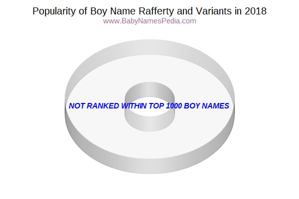 Variant Popularity Chart  for Rafferty  in 2016
