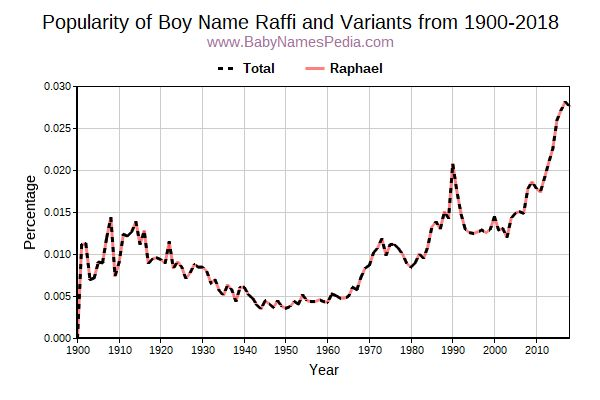 Variant Popularity Trend  for Raffi  from 1900 to 2017