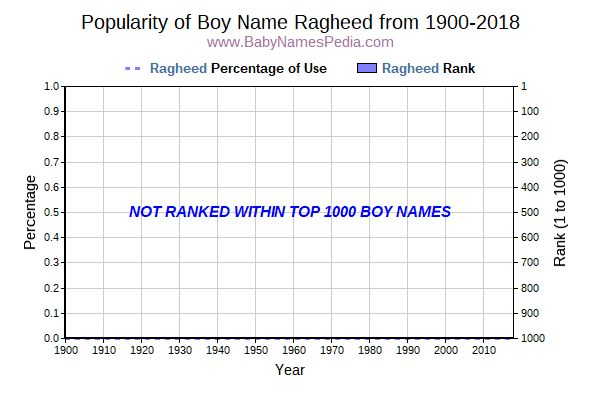 Popularity Trend  for Ragheed  from 1900 to 2017